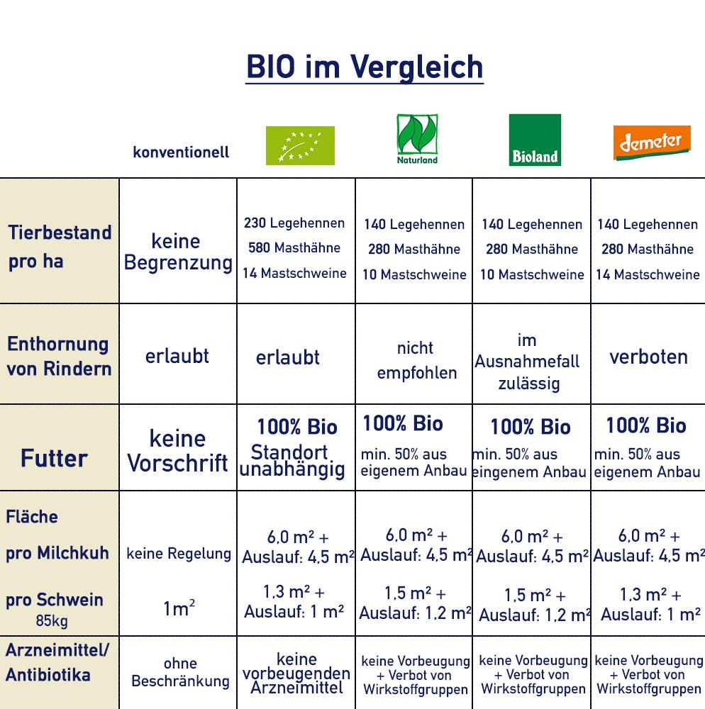 Biovergleich Siegel